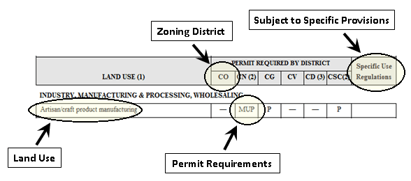 Zoning Table Example