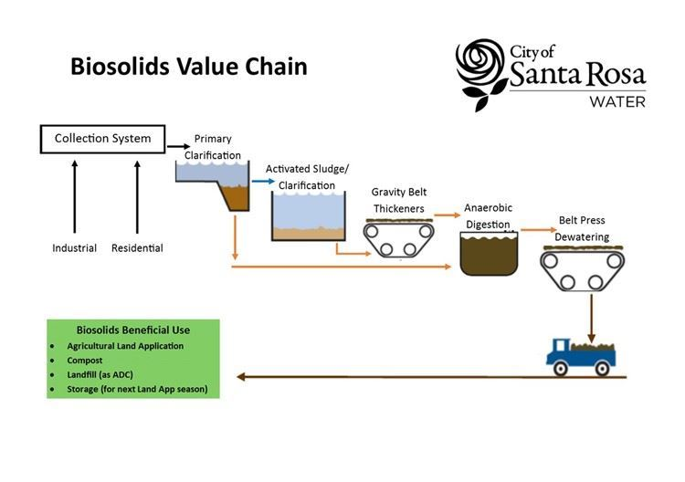 Biosolids Value Chain