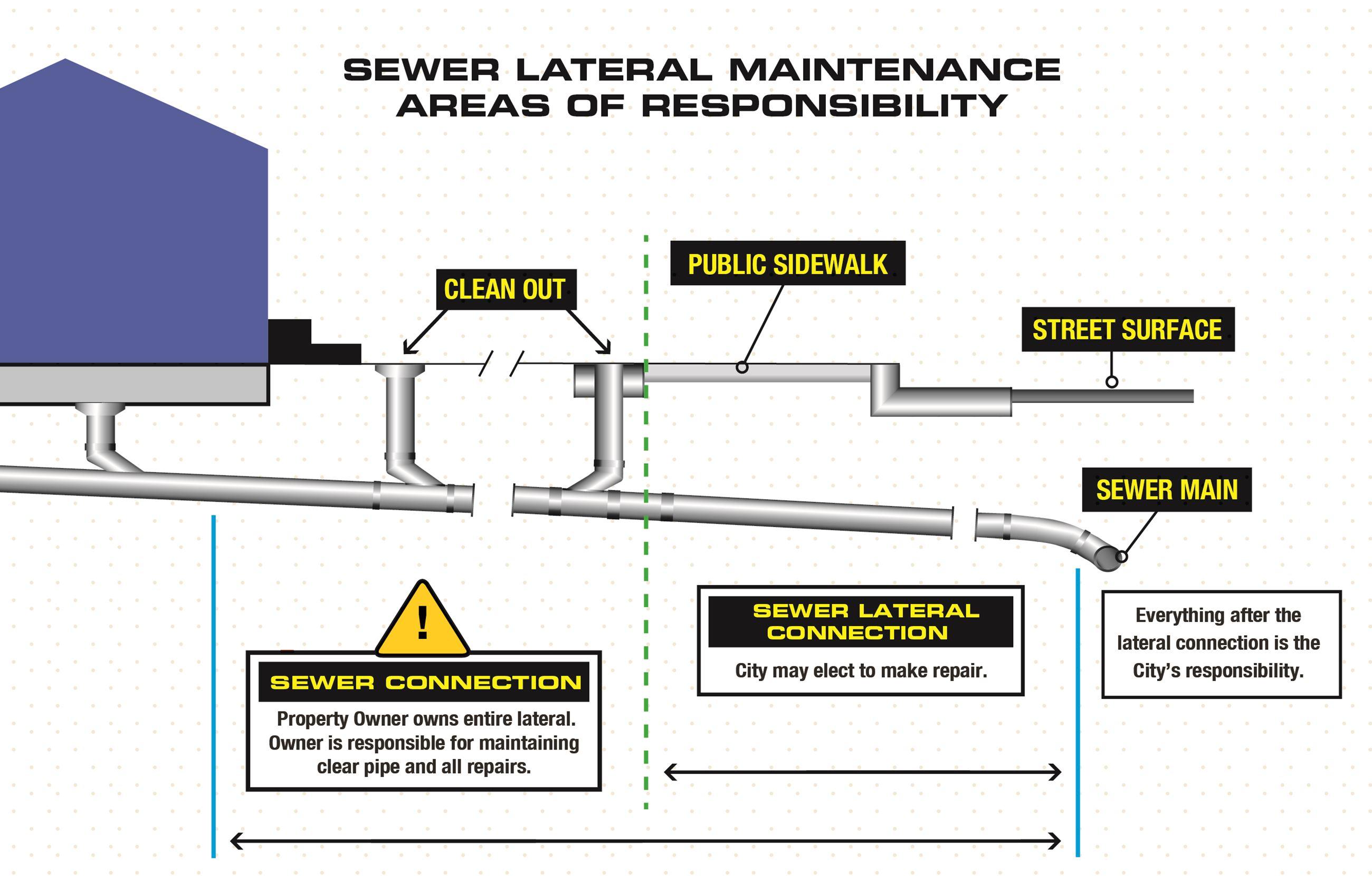 srw17_sewerlateral