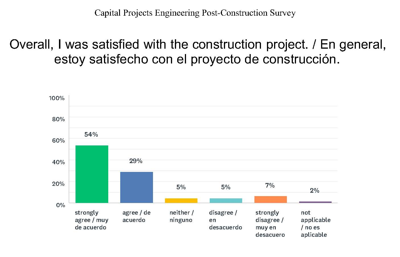 Post-Constuction Survey Results Overall_2017September