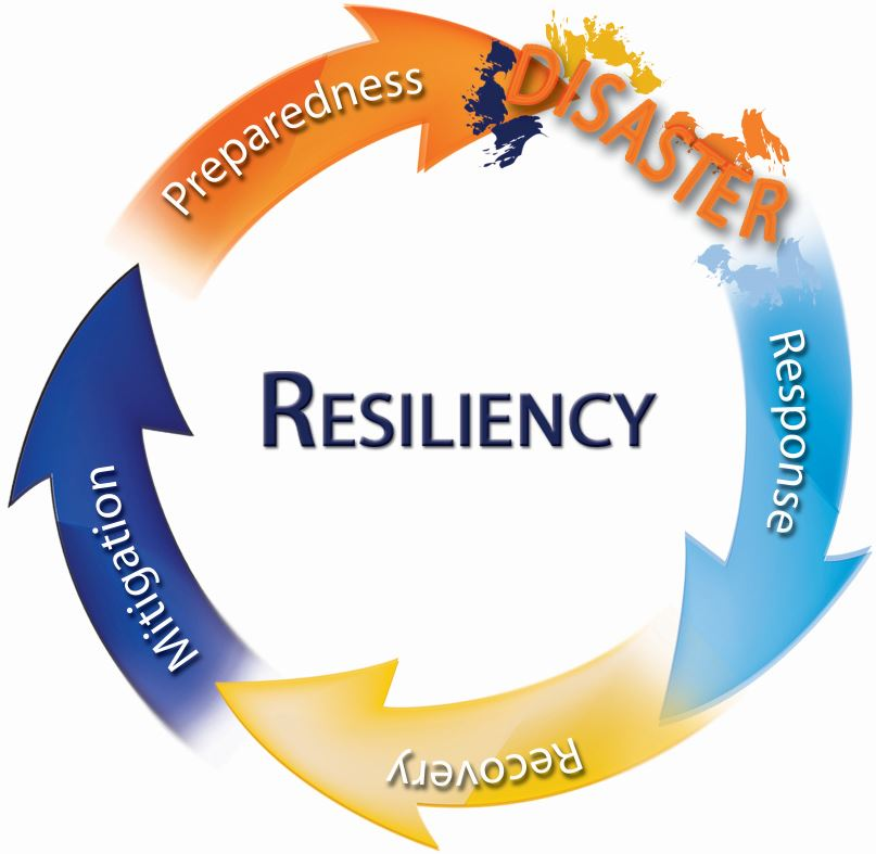 Resiliency Cycle: Response, Recovery, Mitigation, Preparedness, Disaster