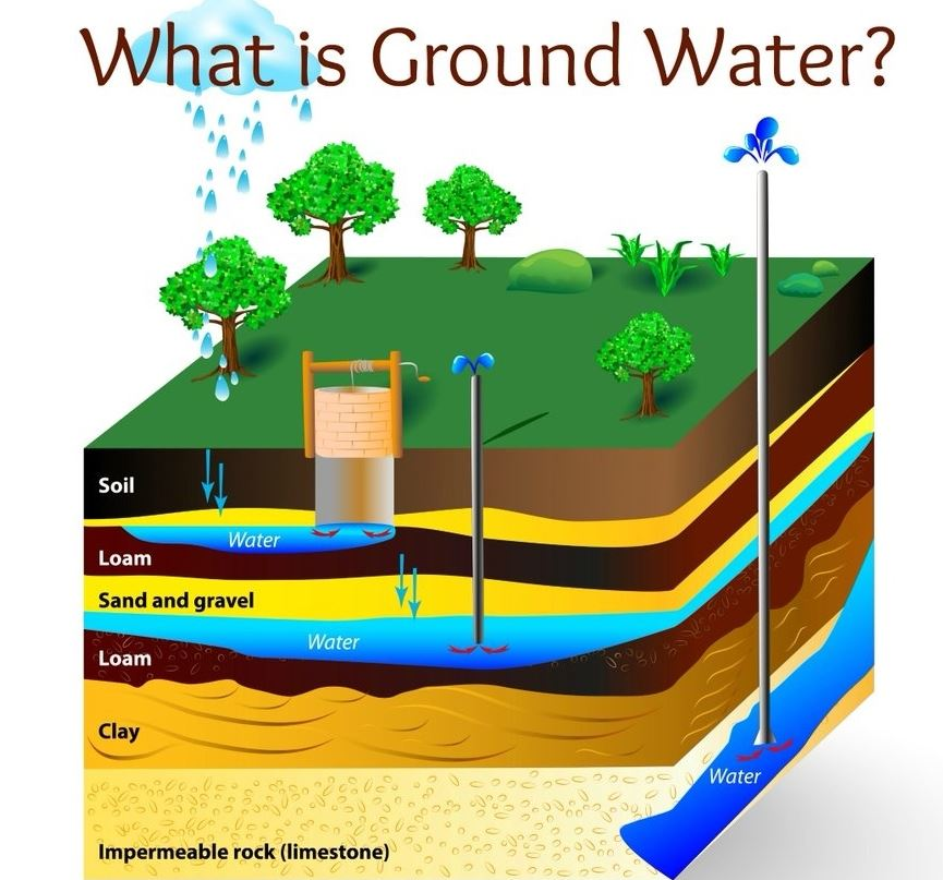 Diagram of groundwater.