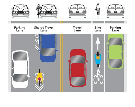 Sharrow diagram of traffic flo