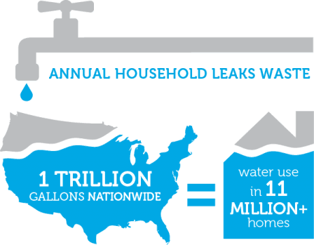 ws-ourwater-national-leaks