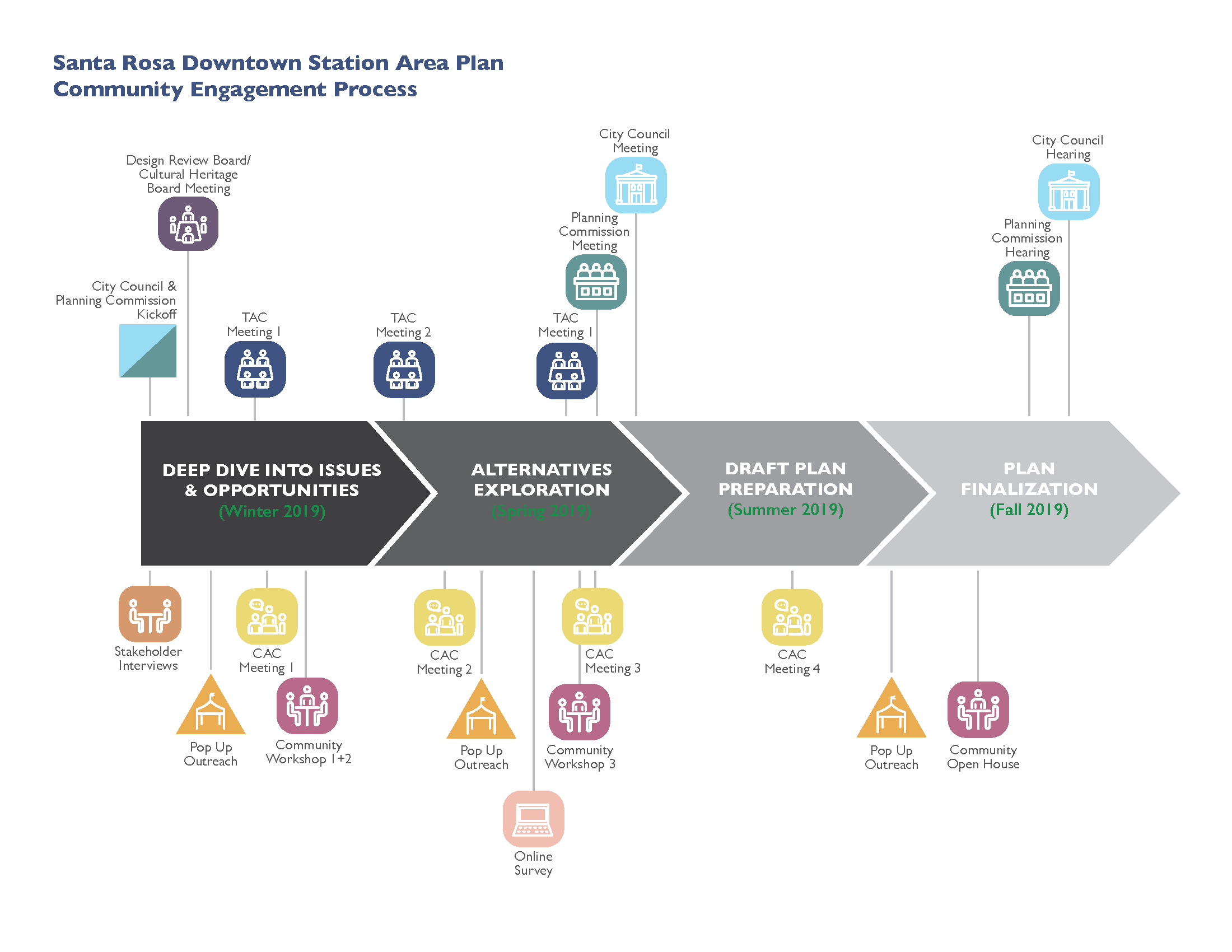 Community Engagement Process Timeline Opens in new window